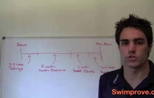 How To Plan Your Swim Season