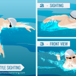 The Easy Way To Sight in Open Water
