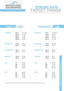 Stroke rate chart. Click to download.